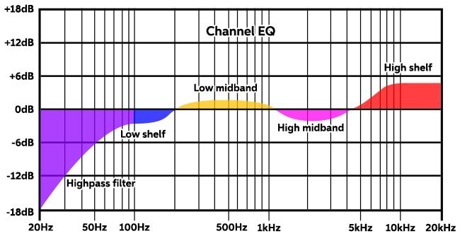 Channel-EQ