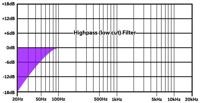 Highpass-Filter