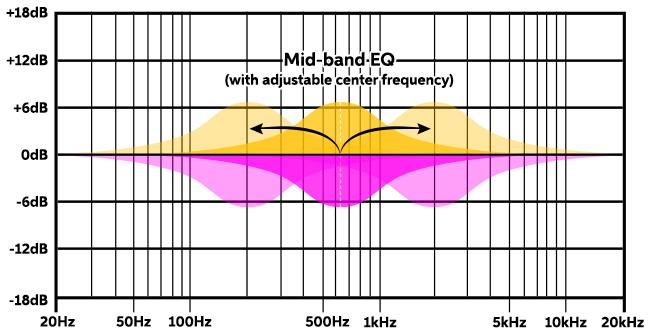 Semi-parametric-EQ