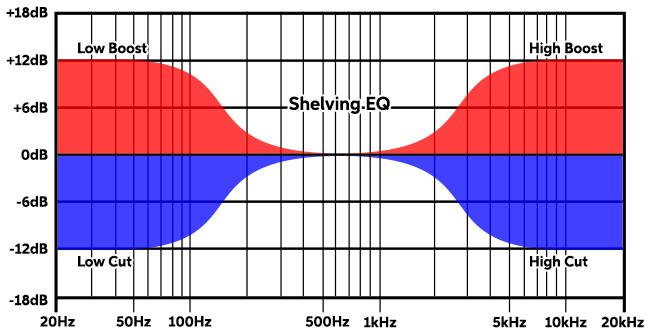 Shelving-EQ